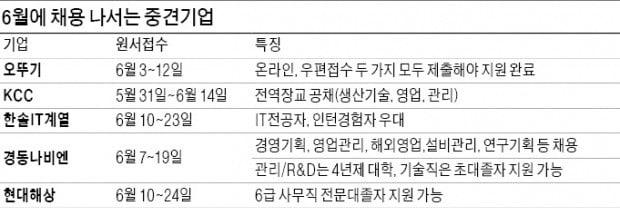 KCC·경동나비엔·한솔PNS…채용 나선 중견기업들