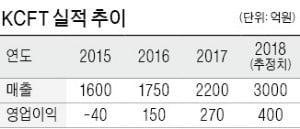 [마켓인사이트] SKC, 車 전지용 동박 제조社 KCFT 인수