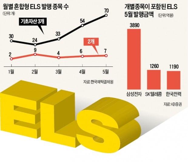 "ELS 투자자 ""지수형보단 혼합형이 더 매력"""