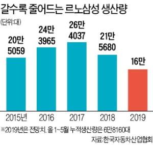 [단독] '파업 312시간' 일 않고도…임금 보전받는 르노삼성 노조