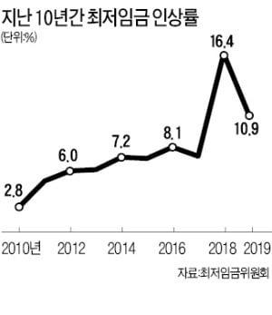 헌재 공개변론서 '2년새 최저임금 30% 인상' 위헌 공방