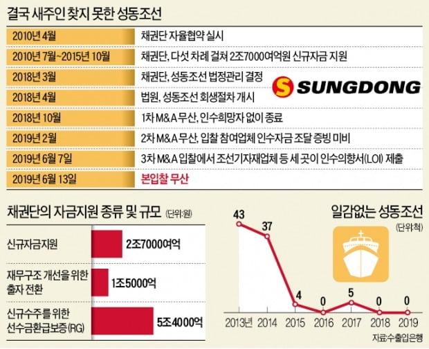 정치권 9년간 '희망고문'…자구노력 막은 노조…성동조선 파산 불렀다