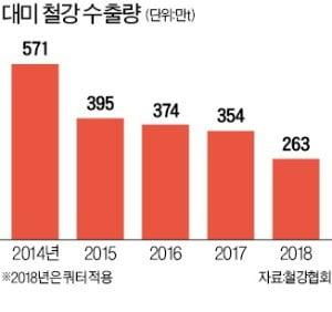 美, 韓열연강판 관세 인하…포스코 수출 재개 기대