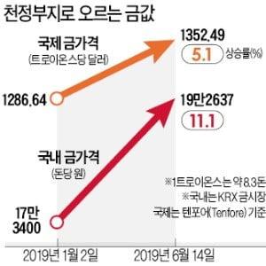 금값이 금값이네…한국시장 개설 후 최고가 기록