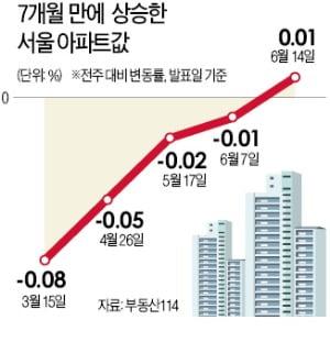 """""""강남 문 좁아질라"""" 불안심리…집값 부추겼다"""