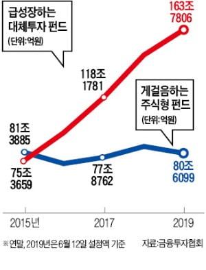 빌딩 쇼핑, BTS·탄소배출권 투자…돈 되면 어디든 '쩐의 大이동'