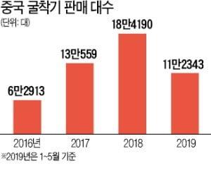 中 굴착기 판매 '뚝'…韓 건설기계 '비상'