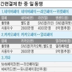 韓·中·日 '페이 동맹'…해외 결제 수수료 확 낮춘다