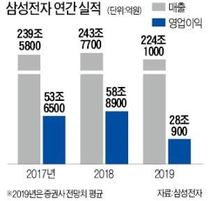 삼성전자, 올해 영업이익 '반토막' 되나