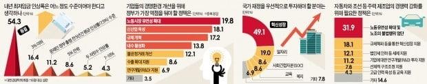 """""""하반기 경기침체·고용부진 심화…정부, 노동유연성 확대해야"""""""
