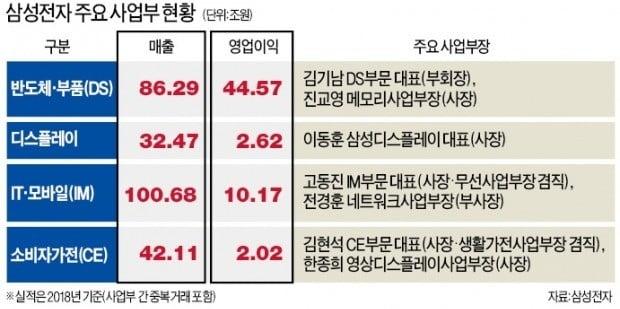 """연일 '위기의식' 주문하는 이재용 """"삼성도 10년 뒤 몰라…새 창업 각오로 도전"""""""