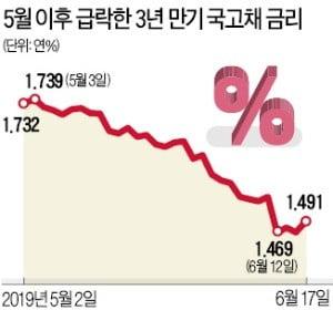 """채권시장 숨고르기…""""美 기준금리 동결시 단기 조정 불가피"""""""