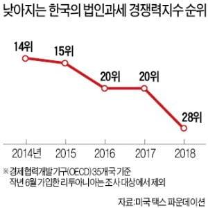 韓 조세경쟁력 5계단↓…작년 OECD國 중 17위