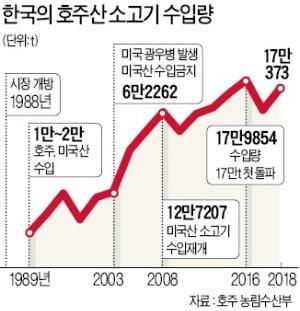 소갈비·소불고기 찾던 한국인, 샤부샤부·와규초밥도 즐겨 먹네