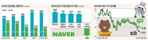 네이버, 첫 적자 내나…시총 10위→14위 추락