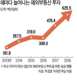 세금 줄이고 임대 수익에 환차익까지…자산가들 '1석3조' 해외 부동산 눈독