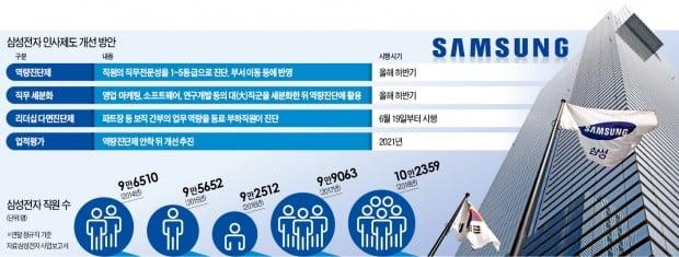 [단독] 삼성전자, 人事 '대수술'…업무 전문성 중점 진단