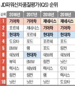 '현대차 3형제' 美 신차품질 또 1~3위 싹쓸이