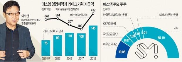 """[단독] 에스엠엔터 """"경영개선 검토할 것""""…'이수만 회사' 라이크기획과 합병하나"""