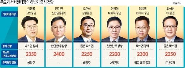 """금리인하 가시화…""""코스피 당분간 박스권, 채권은 랠리 기대"""""""