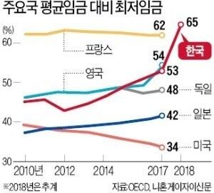 """""""한국 최저임금은 실패 표본""""…반면교사로 삼겠다는 日"""