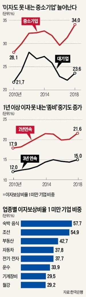 빚내 버티는 '좀비 中企' 최대…음식·숙박업도 10곳 중 6곳 '헛장사'