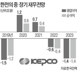 韓電 이사회의 반란…7~8월 전기료 인하 '제동'