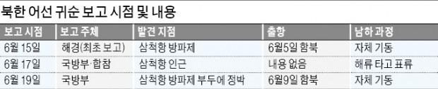 靑, 국방부 '거짓 브리핑' 묵과…의혹 확산