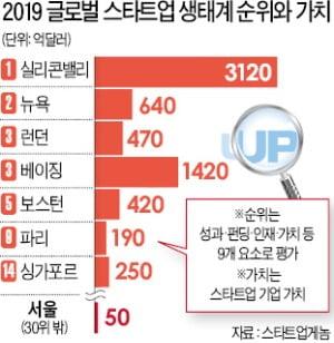 스타트업 생태계…서울은 '30위 밖'