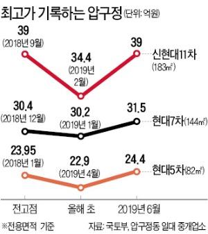 강남 쏠리는 '갈아타기' 수요…'종착지' 압구정 아파트값 잇따라 최고가