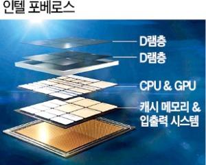 인텔, 세계 첫 3D 시스템온칩 상용화 박차