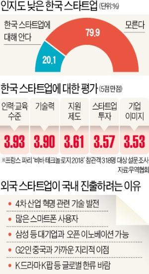 """""""블랙박스 같은 한국 스타트업 생태계…협업 조심스럽다"""""""