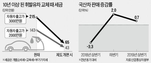 [단독] 노후 휘발유車도 교체때 개소세 70% 깎아준다
