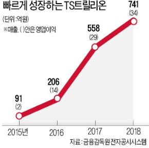 '毛자란 곳' 긁어줬더니 탈모샴푸시장 1위 '우뚝'…TS트릴리온 성공 비결
