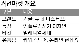 20대 옷, 20대 SNS스타에 맡긴 코오롱FnC