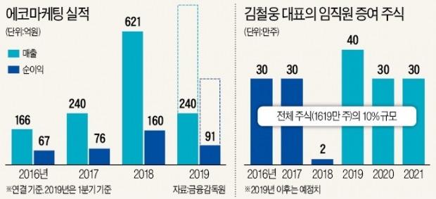 """에코마케팅 직원에 주식 600억 '통큰 증여'…""""인재가 최고 투자처"""""""