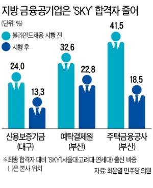 '블라인드 채용'의 역설…SKY 입사 늘었다