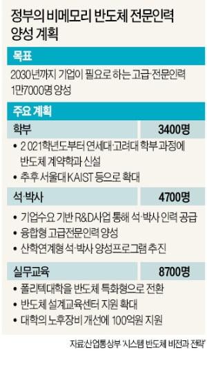 [단독] 年 수십억 지원에도 '반도체학과' 막은 서울대
