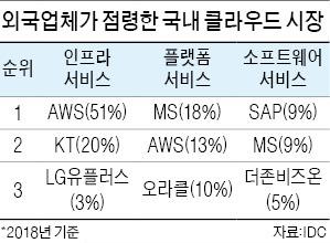 외국 클라우드社, 국내 점유율 67%