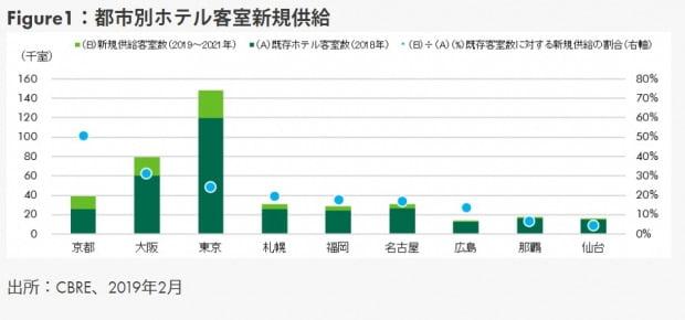 일본 주요 도시별 신규 증가 예정 호텔 객실  /일본 CBRE 홈페이지 캡쳐