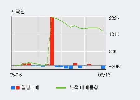 '두산' 5% 이상 상승, 기관 3일 연속 순매수(4.4만주)