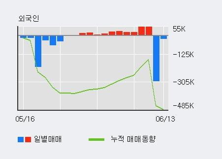 'SG충방' 5% 이상 상승, 전일 기관 대량 순매수