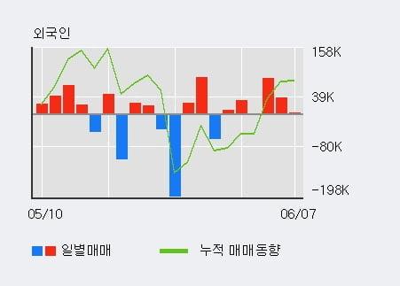 '대원전선' 5% 이상 상승, 최근 3일간 외국인 대량 순매수