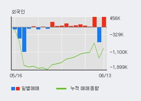 '신원' 5% 이상 상승, 기관 5일 연속 순매수(1.2만주)