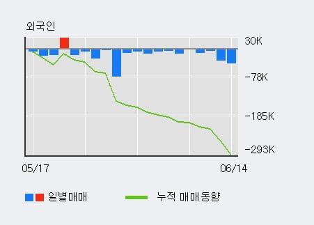 '두산건설' 5% 이상 상승, 전일 기관 대량 순매수
