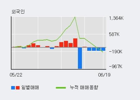 '포비스티앤씨' 15% 이상 상승, 전일 외국인 대량 순매수