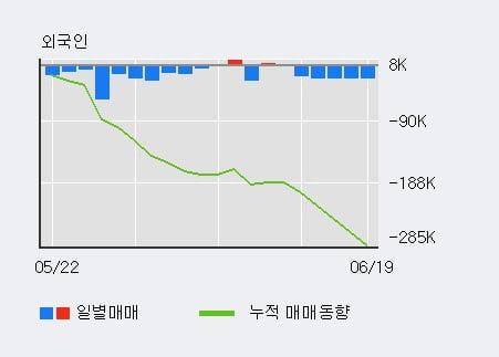 '풀무원' 5% 이상 상승, 전일 기관 대량 순매수