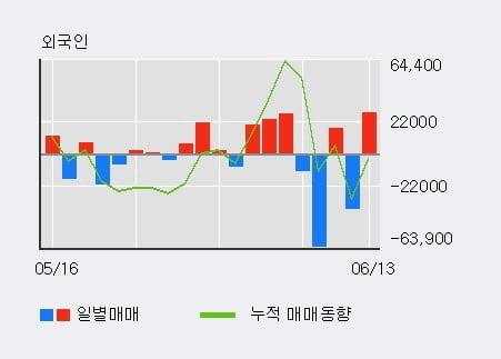 '흥구석유' 15% 이상 상승, 전일 외국인 대량 순매수