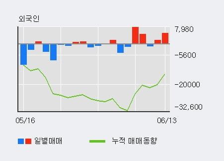 '한국단자' 52주 신고가 경신, 기관 12일 연속 순매수(3.7만주)