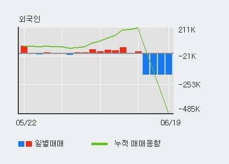 '부국철강' 5% 이상 상승, 전일 외국인 대량 순매수